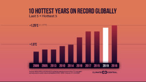 A graphic depicting the hottest years on record globally.